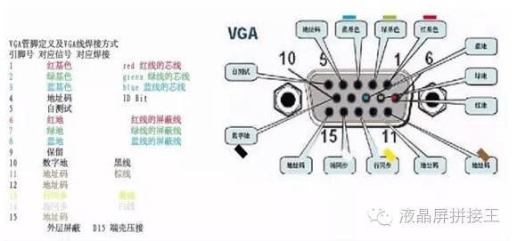 大多数计算机与外部显示设备之间都是通过模拟vga接口连接